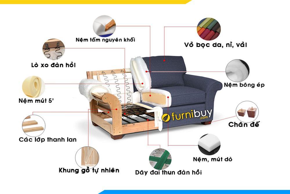 Hình ảnh cấu tạo để làm nên một chiếc ghế sofa phòng khách tại FurniBuy