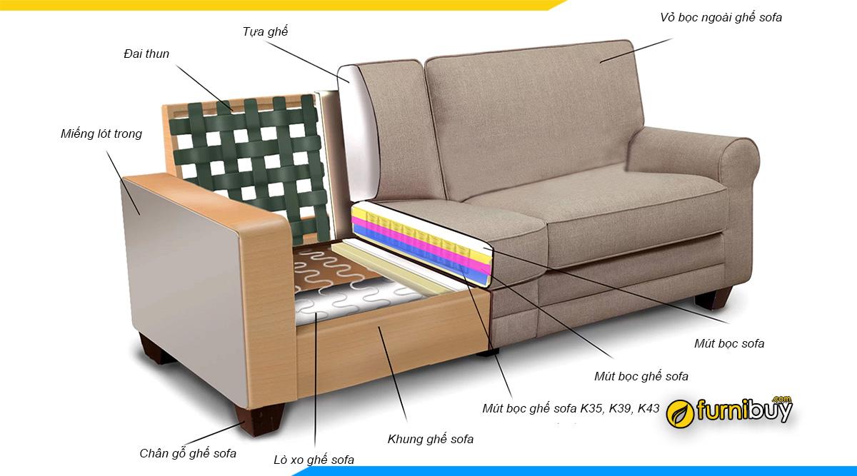 Cấu tạo ghế sofa phân tích bởi furnibuy